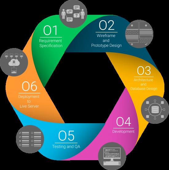 فرایند توسعه نرم افزار