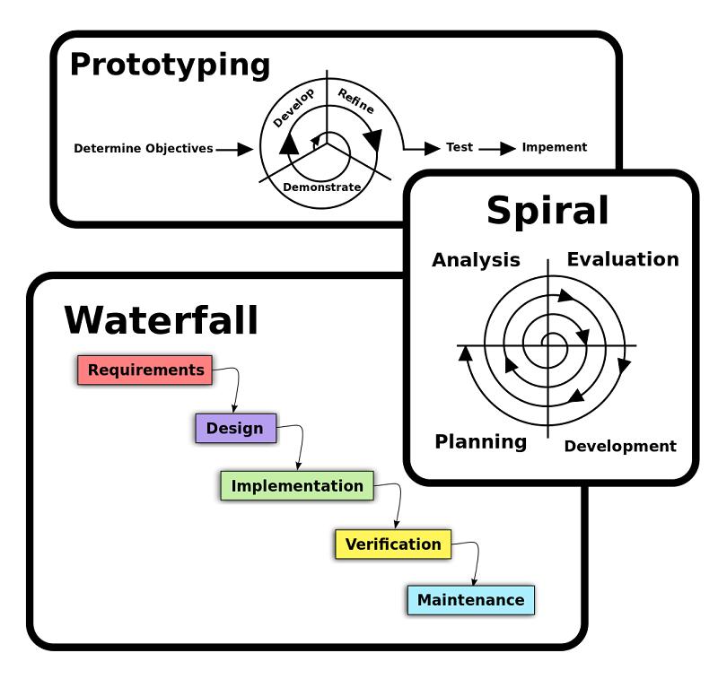 مدل های تولید و توسعه نرم افزار