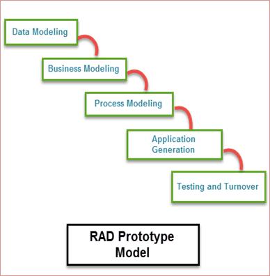 مدل RAD نحوه استفاده از آن