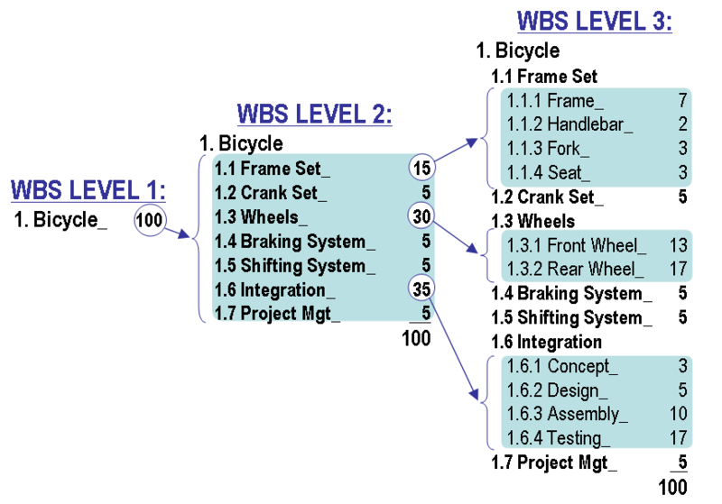 WBS متشکل از سه لایه برای دوچرخه