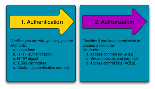 تفاوت authorization و authentication چیست